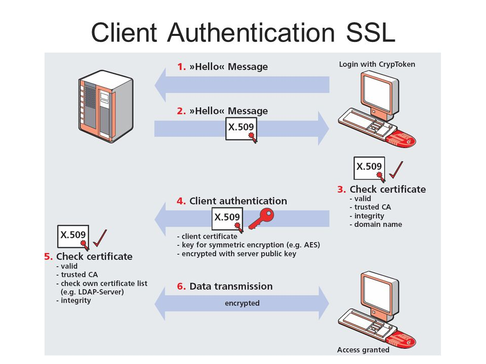 Client Authentication SSL