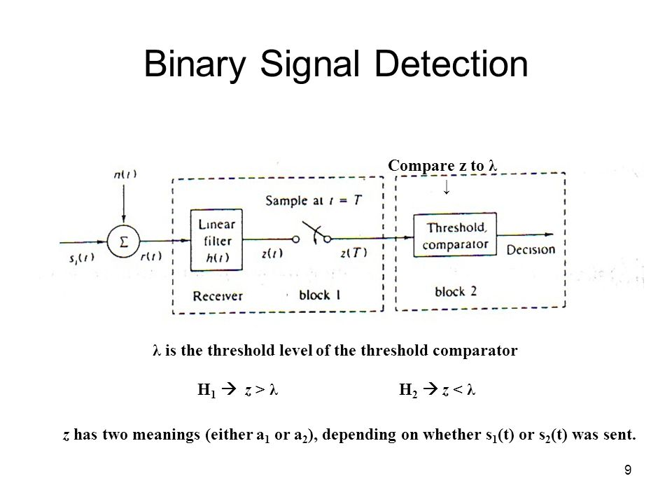 9 Binary Signal Detection z has two meanings (either a 1 or a 2 ), depending on whether s 1 (t) or s 2 (t) was sent.