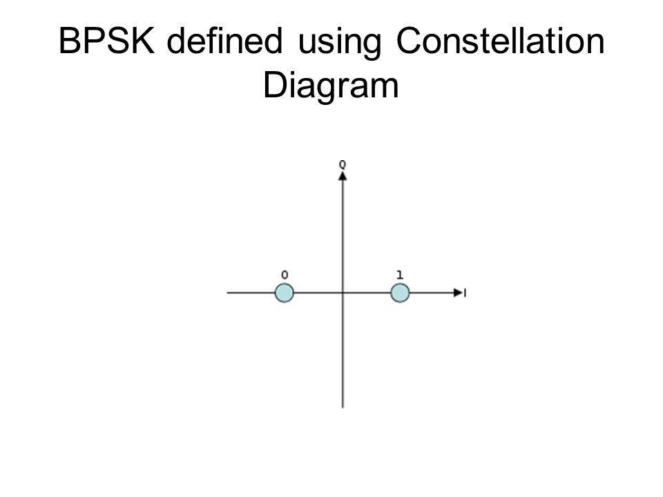 BPSK defined using Constellation Diagram