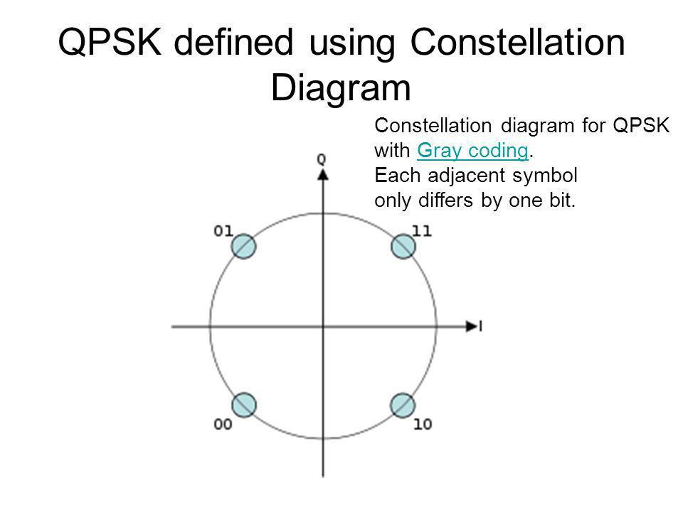 QPSK defined using Constellation Diagram Constellation diagram for QPSK with Gray coding.Gray coding Each adjacent symbol only differs by one bit.
