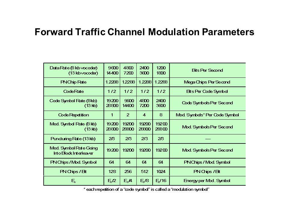 Forward Traffic Channel Modulation Parameters