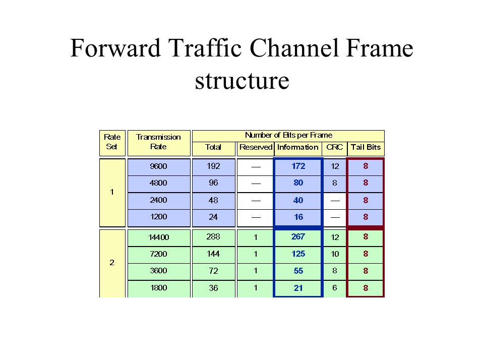 Forward Traffic Channel Frame structure
