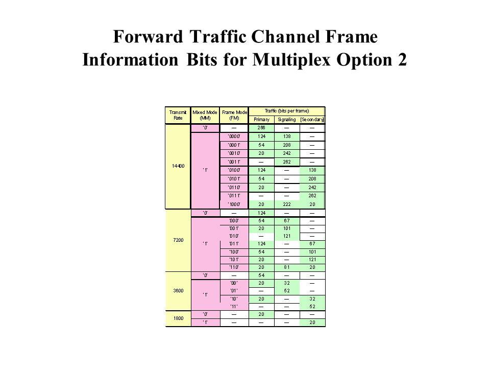 Forward Traffic Channel Frame Information Bits for Multiplex Option 2