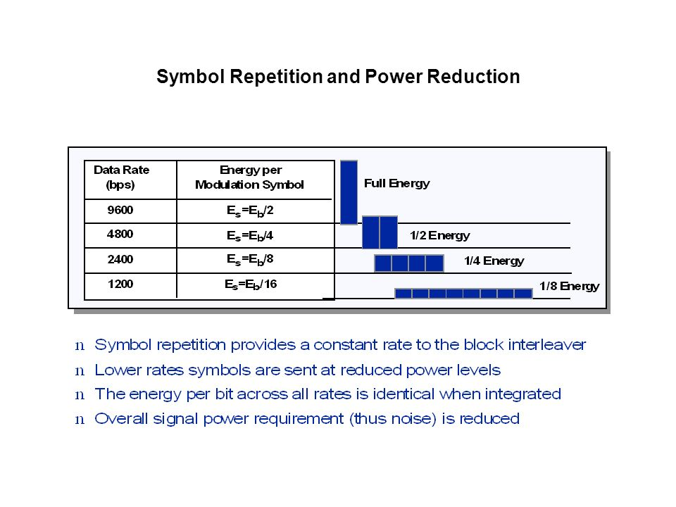 Symbol Repetition and Power Reduction