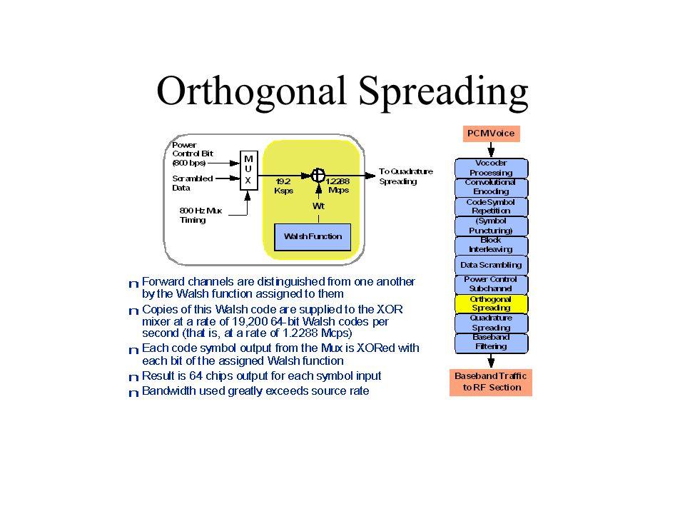 Orthogonal Spreading