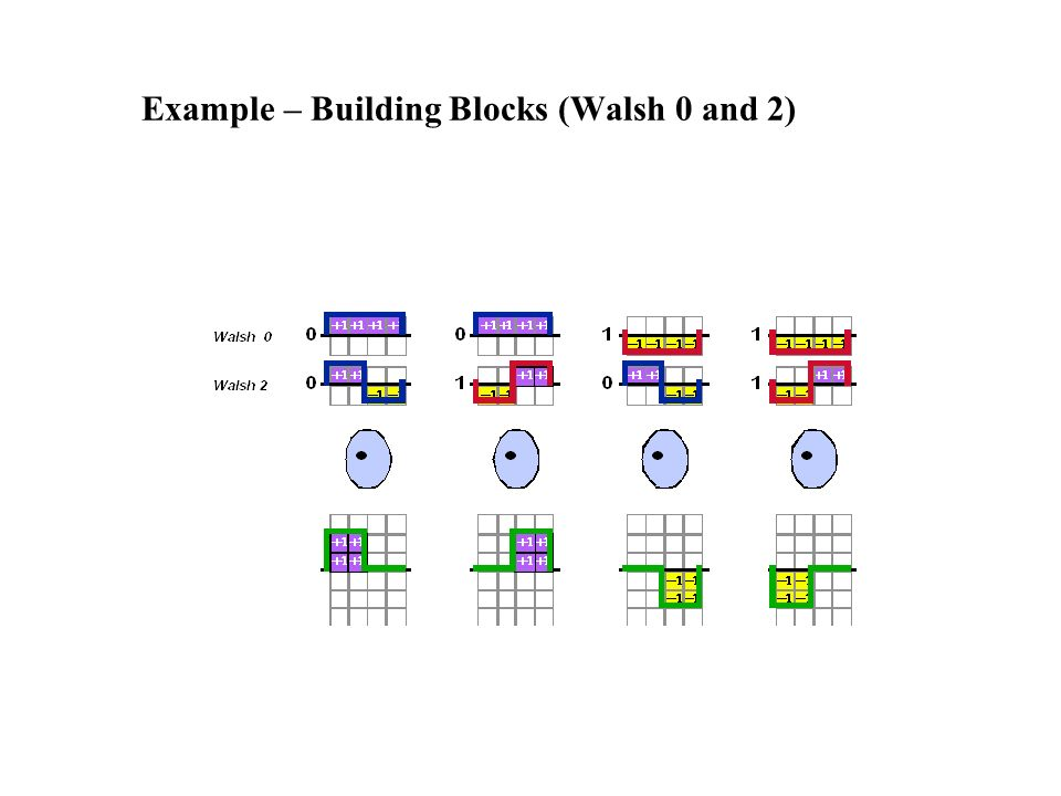 Example – Building Blocks (Walsh 0 and 2)