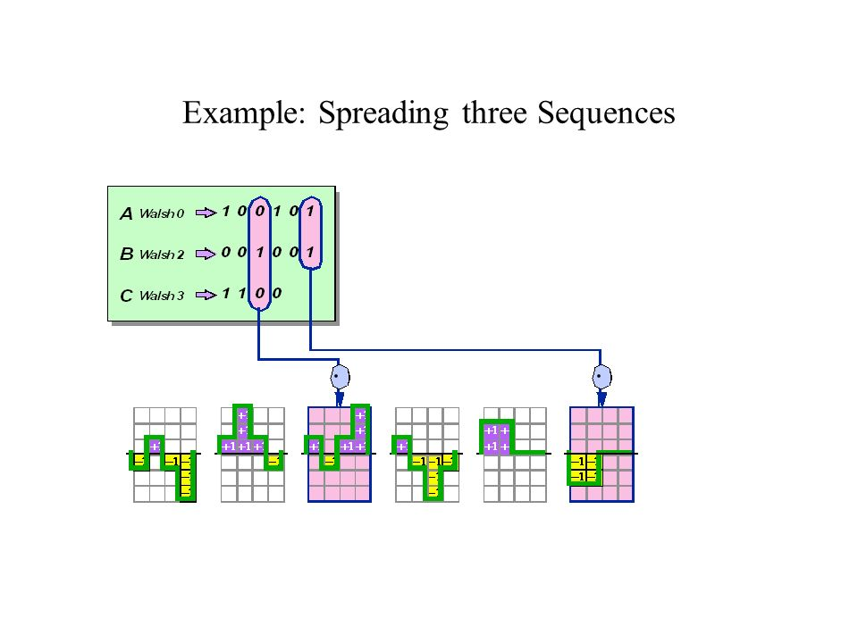 Example: Spreading three Sequences