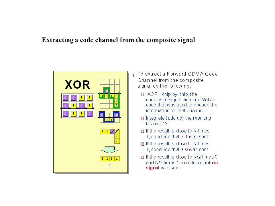 Extracting a code channel from the composite signal