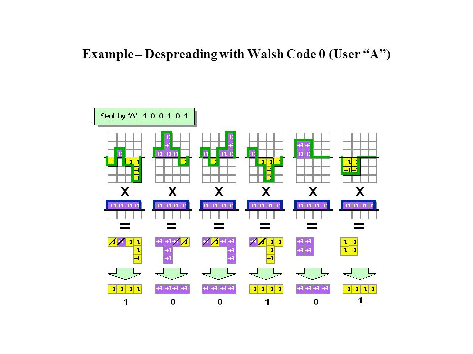 Example – Despreading with Walsh Code 0 (User A)