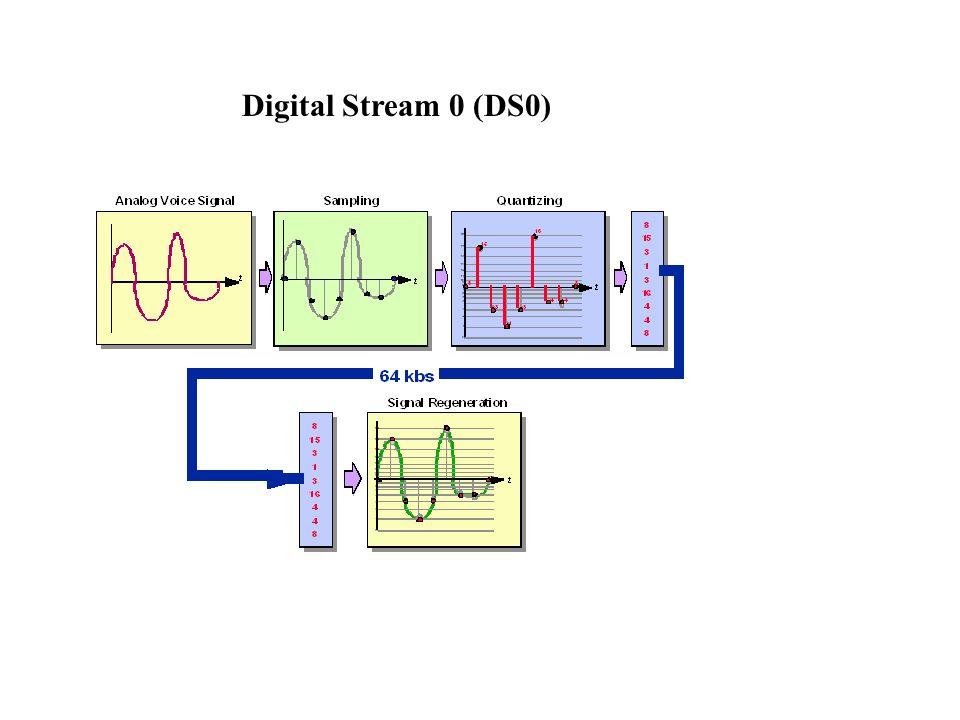 Digital Stream 0 (DS0)