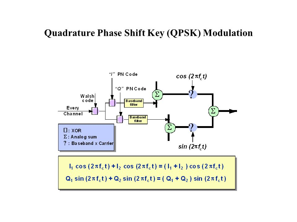 Quadrature Phase Shift Key (QPSK) Modulation