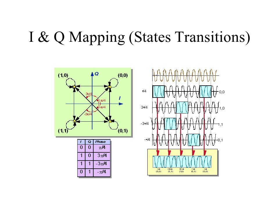 I & Q Mapping (States Transitions)