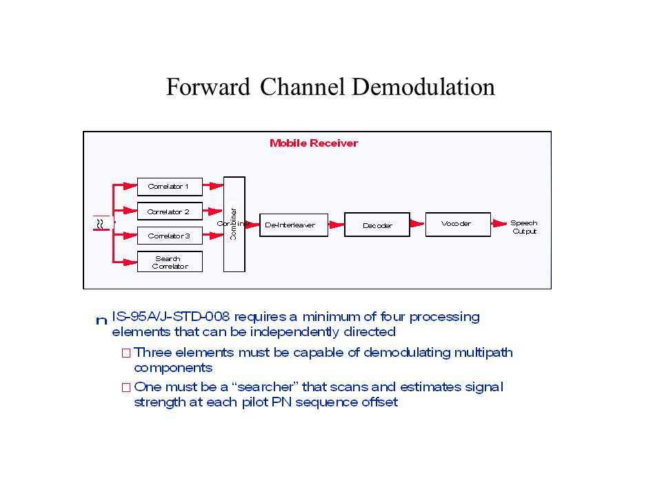 Forward Channel Demodulation