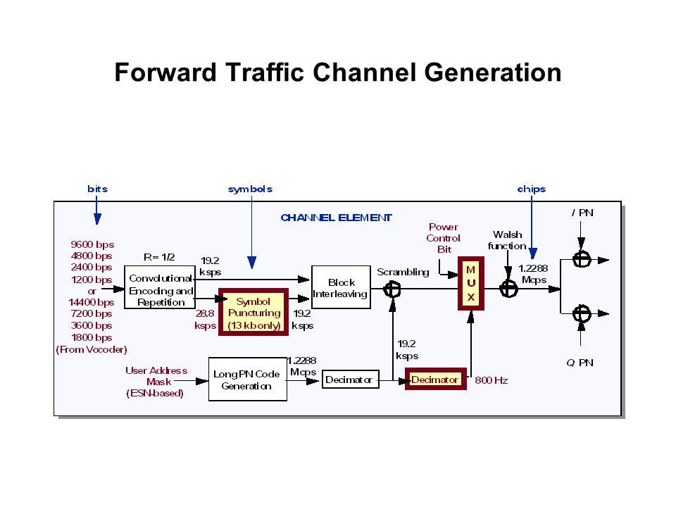 Forward Traffic Channel Generation