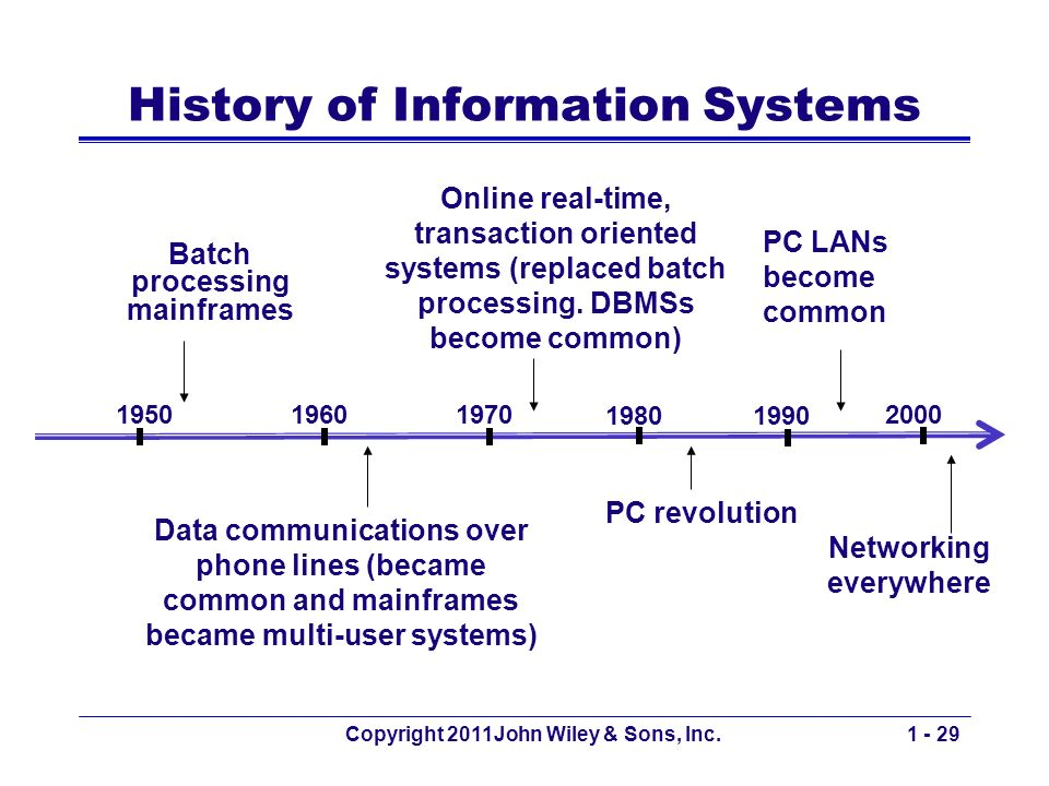 Copyright 2011John Wiley & Sons, Inc.1 - 29 History of Information Systems Data communications over phone lines (became common and mainframes became multi-user systems) Batch processing mainframes Networking everywhere PC LANs become common 19501960 1990 2000 1970 1980 Online real-time, transaction oriented systems (replaced batch processing.