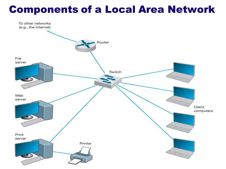 Copyright 2011John Wiley & Sons, Inc.1 - 43 Components of a Local Area Network