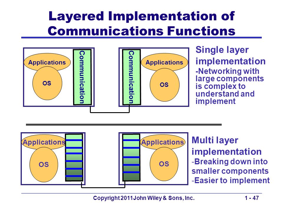 Copyright 2011John Wiley & Sons, Inc.1 - 47 Layered Implementation of Communications Functions Applications OS Applications OS Multi layer implementation -Breaking down into smaller components -Easier to implement Single layer implementation -Networking with large components is complex to understand and implement Applications OS Communication Applications OS Communication
