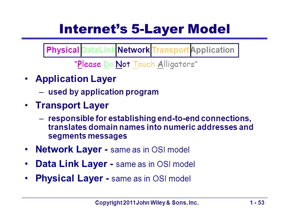 Copyright 2011John Wiley & Sons, Inc.1 - 53 Internets 5-Layer Model Application Layer –used by application program Transport Layer –responsible for establishing end-to-end connections, translates domain names into numeric addresses and segments messages Network Layer - same as in OSI model Data Link Layer - same as in OSI model Physical Layer - same as in OSI model Please Do Not Touch Alligators Physical DataLink Network Transport Application