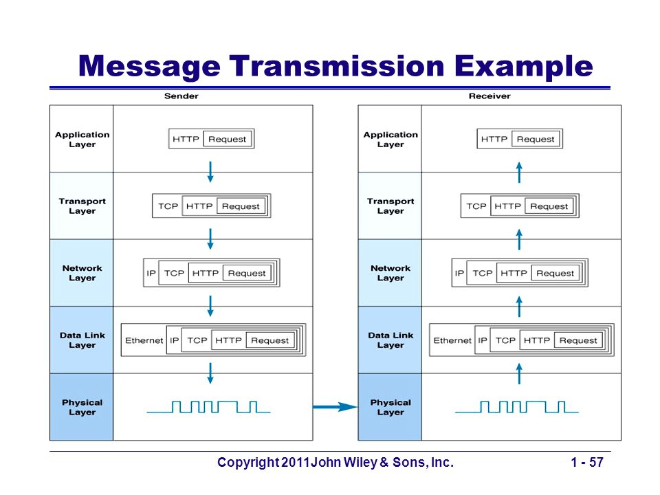 Copyright 2011John Wiley & Sons, Inc.1 - 57 Message Transmission Example