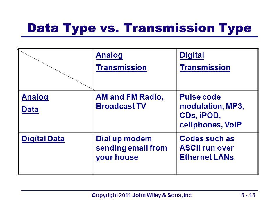 Copyright 2011 John Wiley & Sons, Inc3 - 13 Data Type vs. Transmission Type Analog Transmission Digital Transmission Analog Data AM and FM Radio, Broa