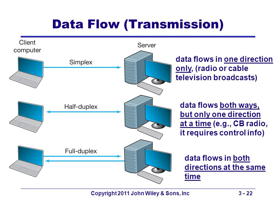 Copyright 2011 John Wiley & Sons, Inc3 - 22 Data Flow (Transmission) data flows in one direction only, (radio or cable television broadcasts) data flo
