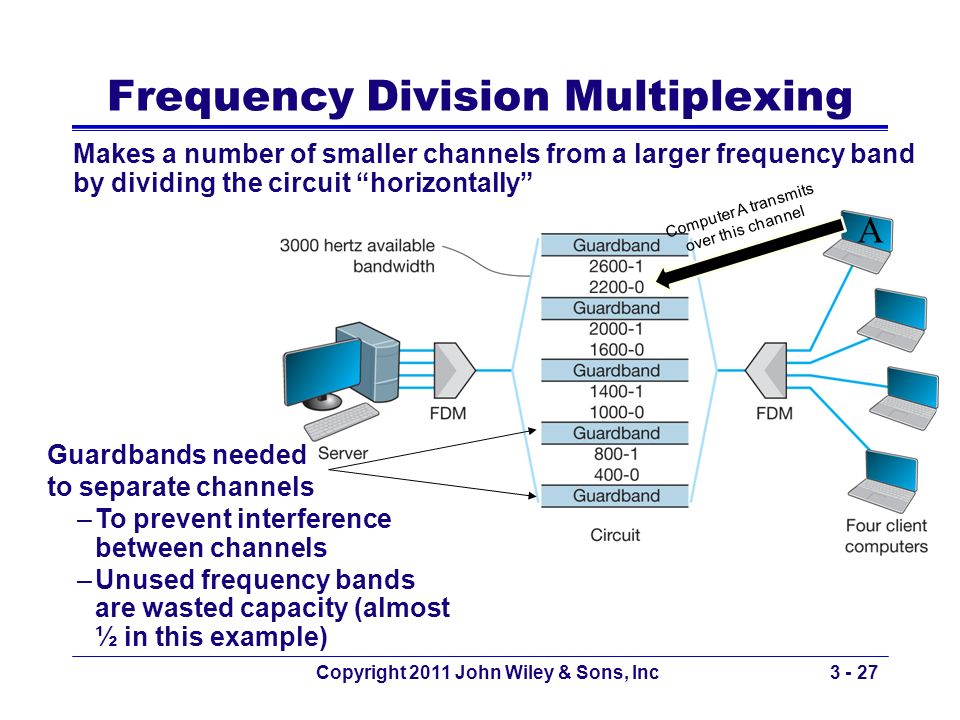 Copyright 2011 John Wiley & Sons, Inc3 - 27 Frequency Division Multiplexing Makes a number of smaller channels from a larger frequency band by dividin