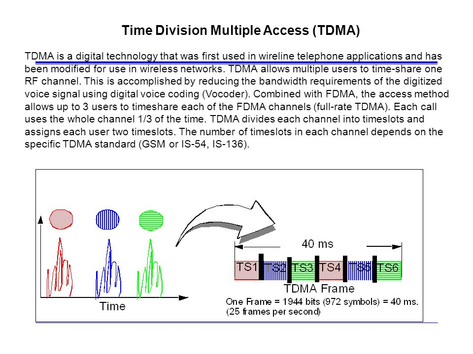 Time Division Multiple Access (TDMA) TDMA is a digital technology that was first used in wireline telephone applications and has been modified for use