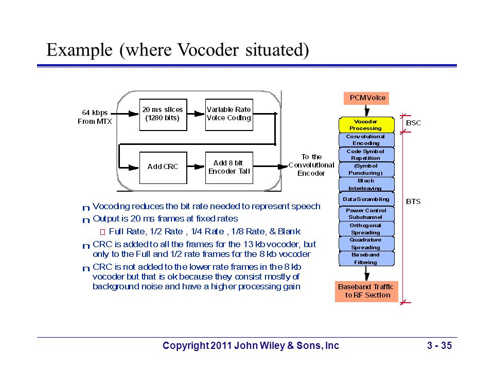 Copyright 2011 John Wiley & Sons, Inc3 - 35 Example (where Vocoder situated)