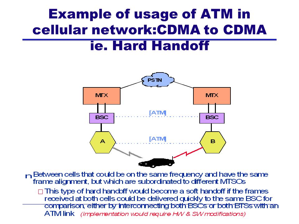 Example of usage of ATM in cellular network:CDMA to CDMA ie. Hard Handoff