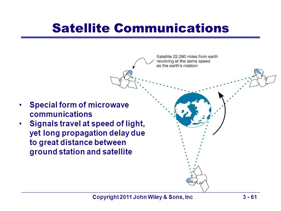 Copyright 2011 John Wiley & Sons, Inc3 - 61 Satellite Communications Special form of microwave communications Signals travel at speed of light, yet lo