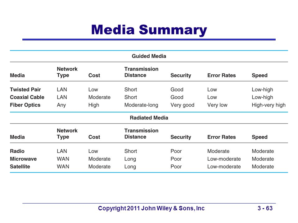 Copyright 2011 John Wiley & Sons, Inc3 - 63 Media Summary