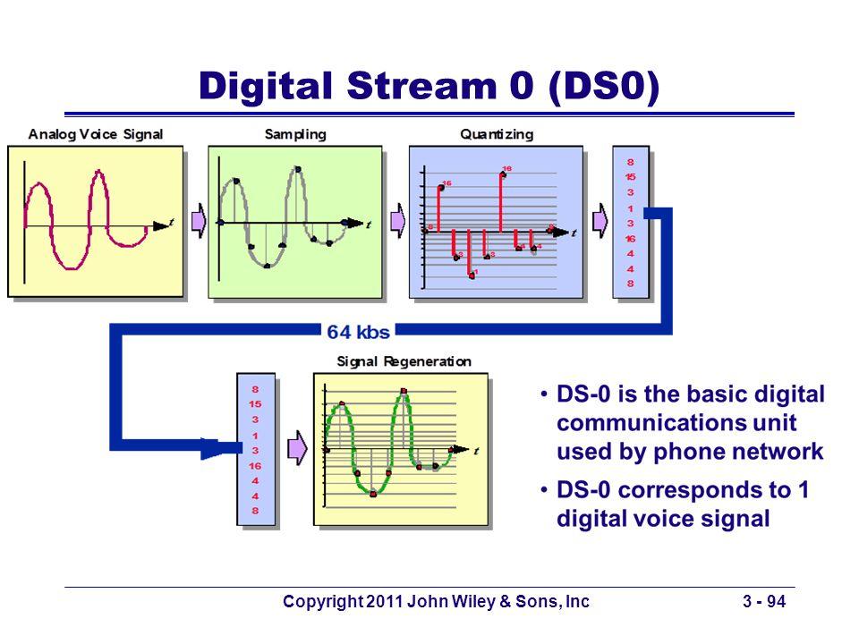 Copyright 2011 John Wiley & Sons, Inc3 - 94 Digital Stream 0 (DS0)