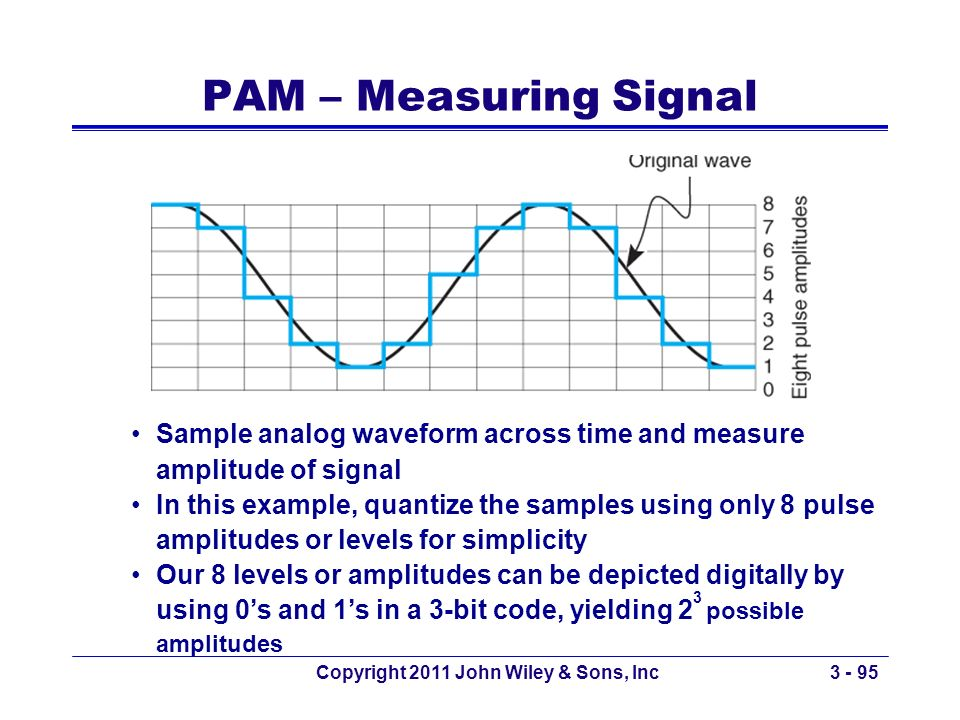 Copyright 2011 John Wiley & Sons, Inc3 - 95 PAM – Measuring Signal Sample analog waveform across time and measure amplitude of signal In this example,