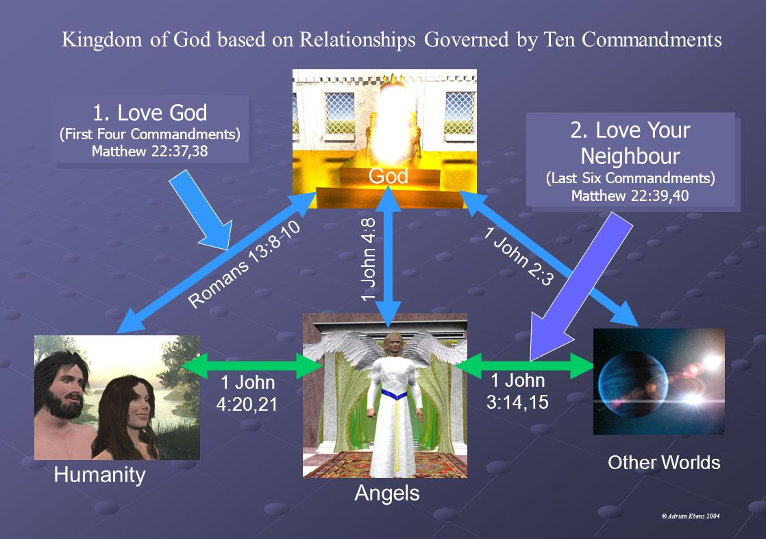 Kingdom of God based on Relationships Governed by Ten Commandments 1.