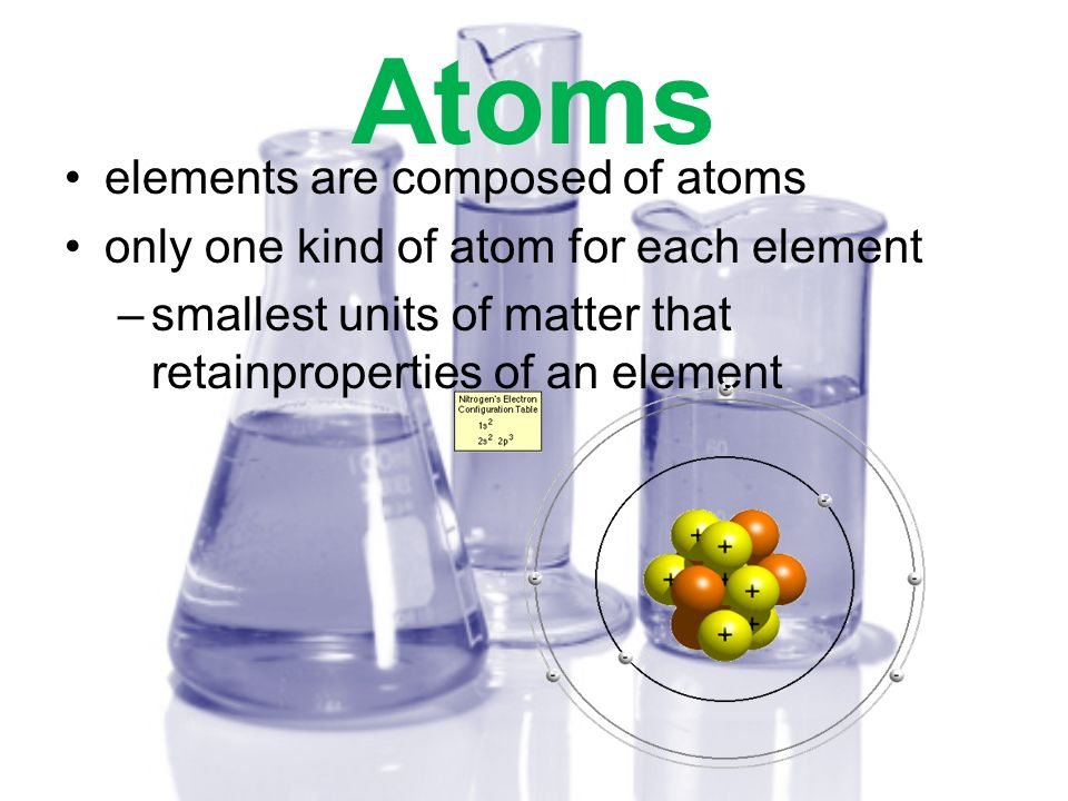 Sub-atomic Particles Protons Electrons Neutrons –different elements have different numbers of sub-atomic particles –put together differently in different atoms –chemical & physical differences of elements are due to these differences