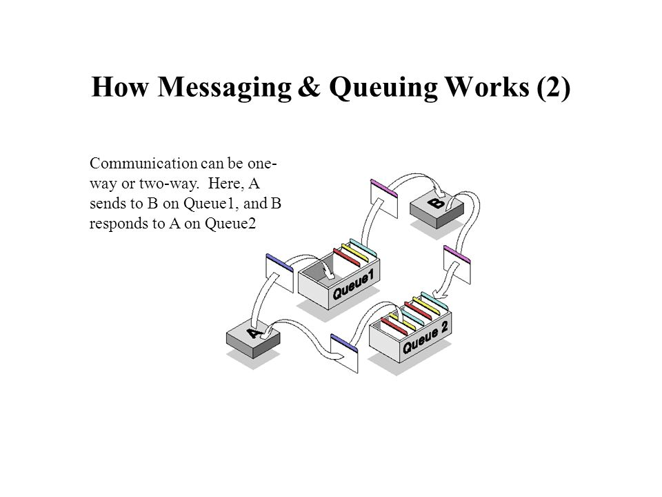 How Messaging & Queuing Works (2) Communication can be one- way or two-way. Here, A sends to B on Queue1, and B responds to A on Queue2