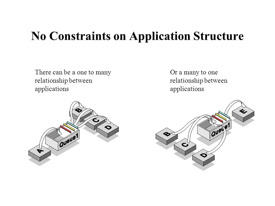 No Constraints on Application Structure There can be a one to many relationship between applications Or a many to one relationship between application