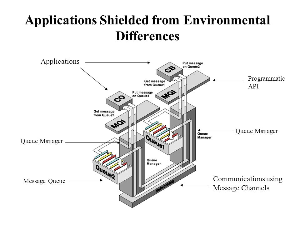 Applications Shielded from Environmental Differences Applications Programmatic API Communications using Message Channels Queue Manager Message Queue