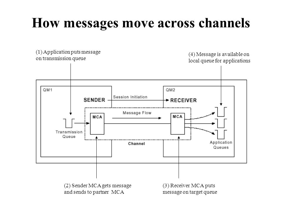 How messages move across channels (1) Application puts message on transmission queue (2) Sender MCA gets message and sends to partner MCA (3) Receiver