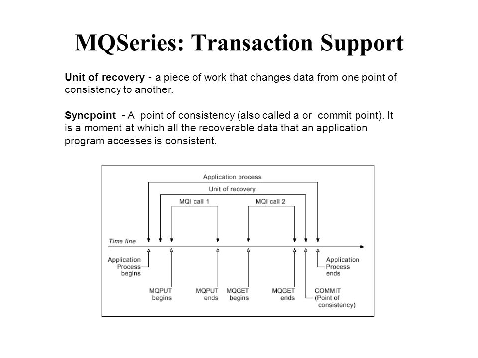 MQSeries: Transaction Support Unit of recovery - a piece of work that changes data from one point of consistency to another. Syncpoint - A point of co
