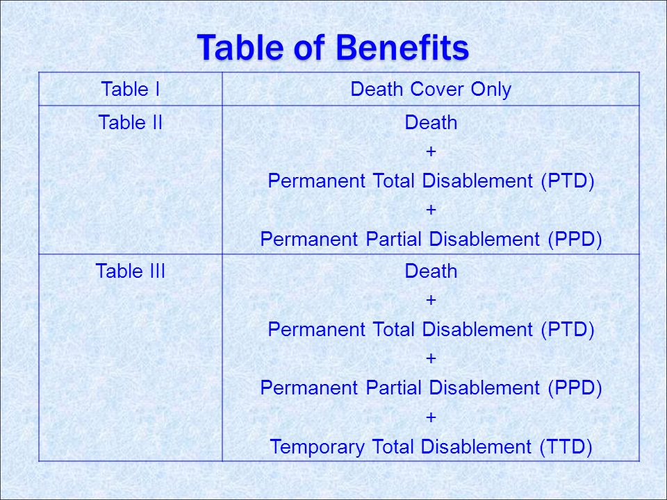 Table of Benefits Table IDeath Cover Only Table IIDeath + Permanent Total Disablement (PTD) + Permanent Partial Disablement (PPD) Table IIIDeath + Permanent Total Disablement (PTD) + Permanent Partial Disablement (PPD) + Temporary Total Disablement (TTD)
