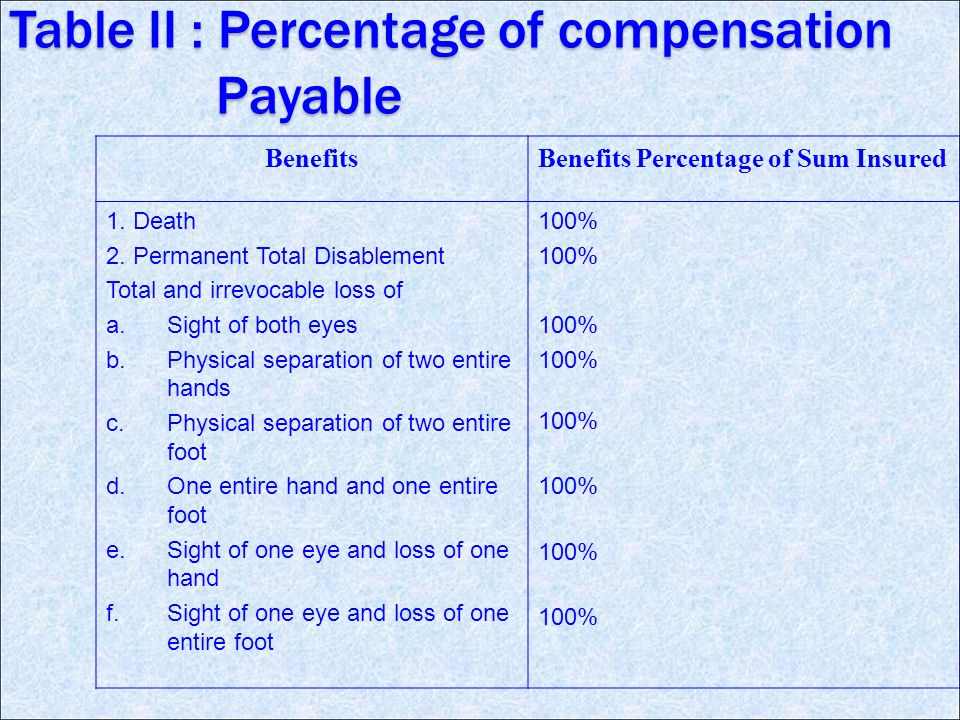 Table II : Percentage of compensation Payable BenefitsBenefits Percentage of Sum Insured 1.