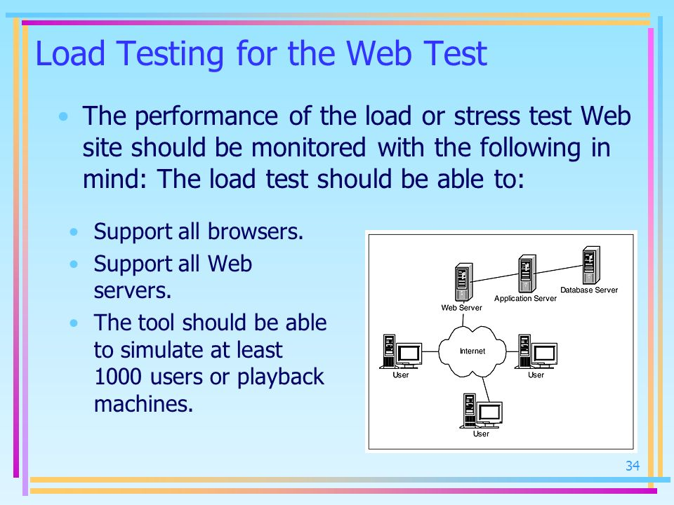 Load Testing for the Web Test The performance of the load or stress test Web site should be monitored with the following in mind: The load test should