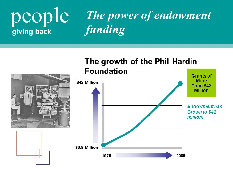 The growth of the Phil Hardin Foundation 19762006 $42 Million giving back people Grants of More Than $42 Million $6.9 Million Endowment has Grown to $42 million.