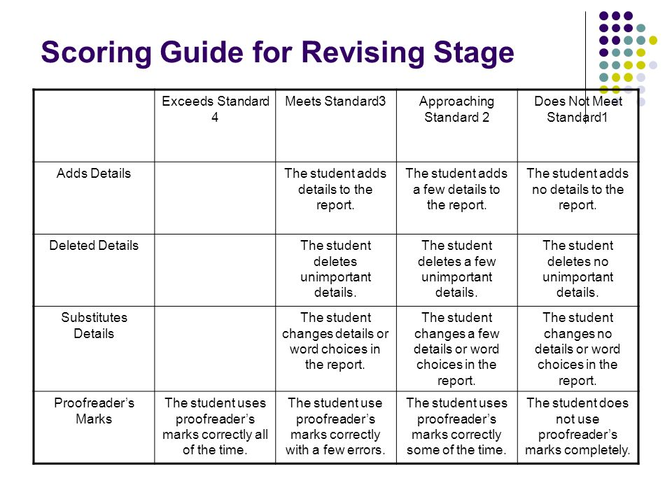 Scoring Guide for Revising Stage Exceeds Standard 4 Meets Standard3Approaching Standard 2 Does Not Meet Standard1 Adds DetailsThe student adds details