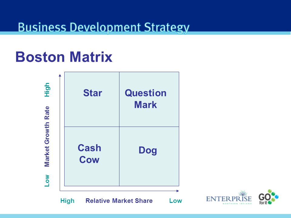 Boston Matrix High Relative Market Share Low Low Market Growth Rate High StarQuestion Mark Dog Cash Cow