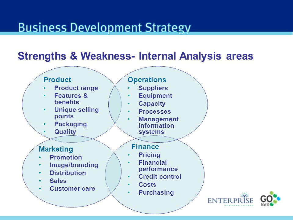 Strengths & Weakness- Internal Analysis areas Finance Pricing Financial performance Credit control Costs Purchasing Operations Suppliers Equipment Capacity Processes Management information systems Product Product range Features & benefits Unique selling points Packaging Quality Marketing Promotion Image/branding Distribution Sales Customer care