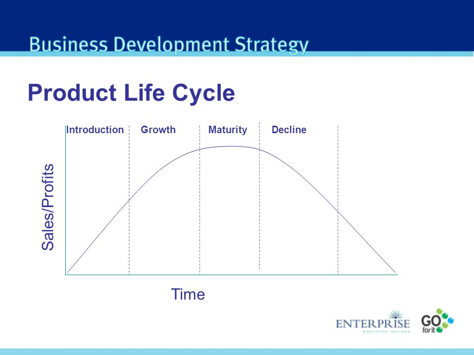 Product Life Cycle Time Sales/Profits IntroductionGrowthMaturityDecline