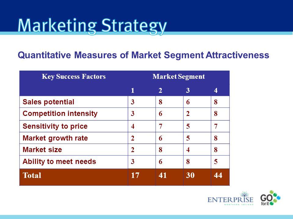 Key Success FactorsMarket Segment 1234 Sales potential 3868 Competition intensity 3628 Sensitivity to price 4757 Market growth rate 2658 Market size 2