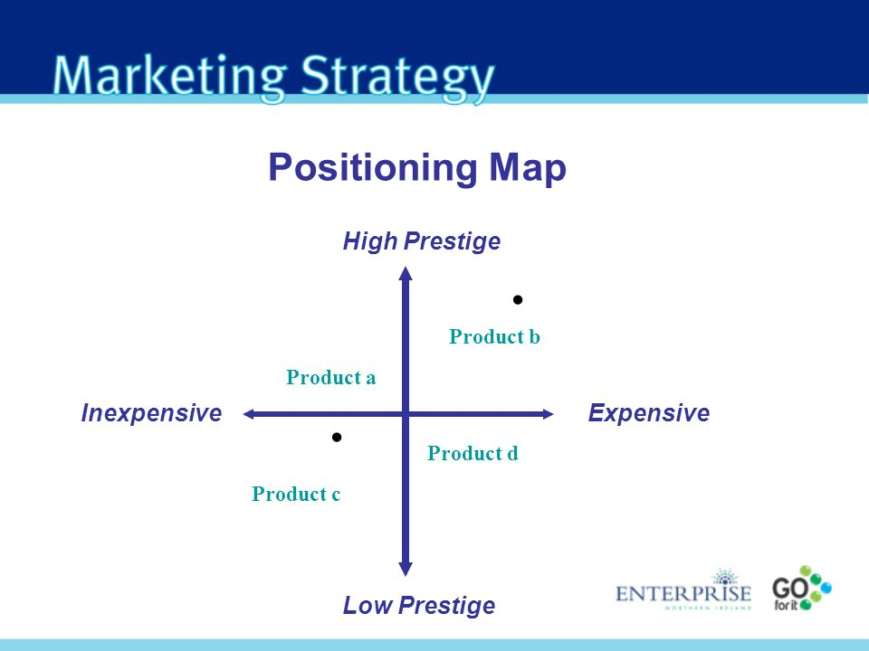Positioning Map InexpensiveExpensive Low Prestige High Prestige.. Product c Product a Product b Product d